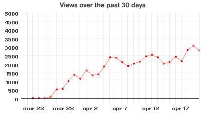 mochibot graph